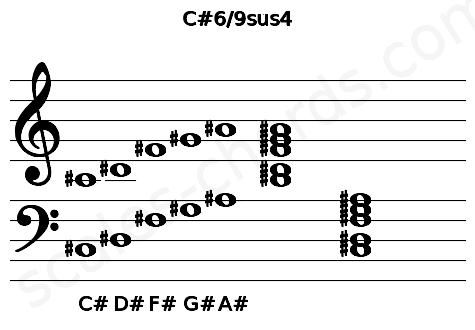 Musical staff for the C#6/9sus4 chord