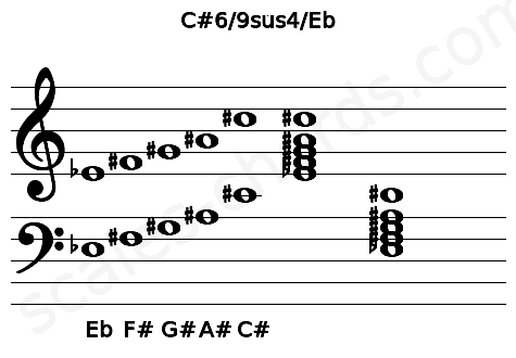 Musical staff for the C#6/9sus4/Eb chord
