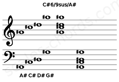 Musical staff for the C#6/9sus/A# chord