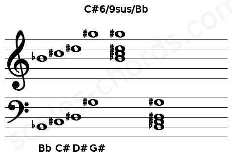 Musical staff for the C#6/9sus/Bb chord