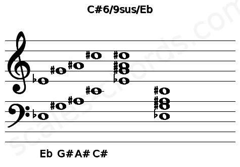 Musical staff for the C#6/9sus/Eb chord