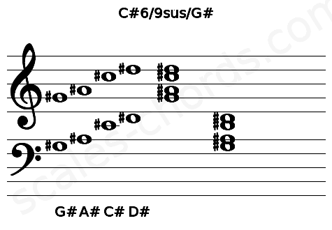 Musical staff for the C#6/9sus/G# chord