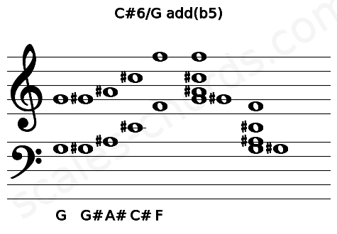Musical staff for the C#6/G add(b5) chord