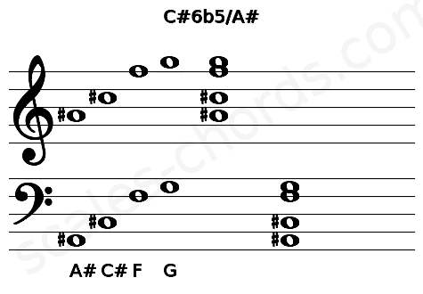 Musical staff for the C#6b5/A# chord