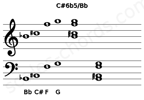 Musical staff for the C#6b5/Bb chord