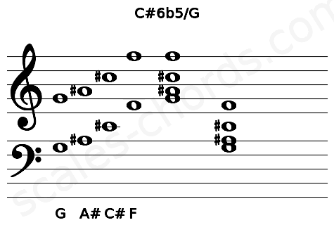 Musical staff for the C#6b5/G chord