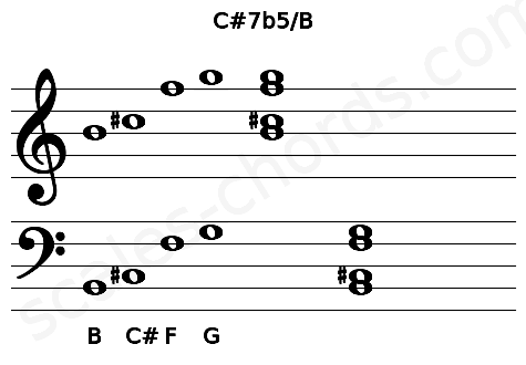 Musical staff for the C#7b5/B chord