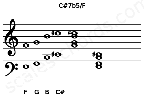 Musical staff for the C#7b5/F chord