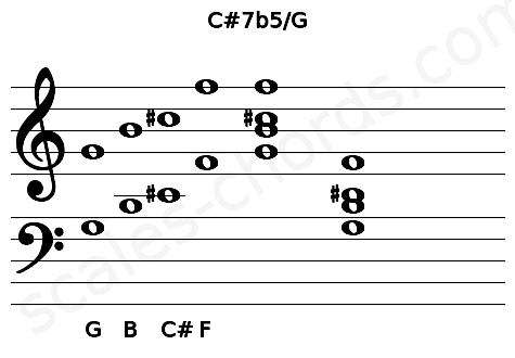 Musical staff for the C#7b5/G chord