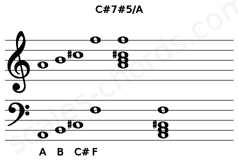 Musical staff for the C#7#5/A chord