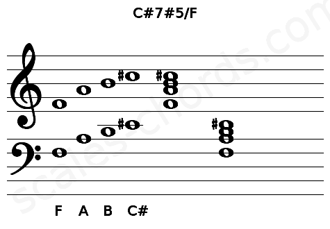 Musical staff for the C#7#5/F chord
