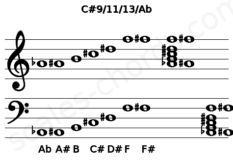 Musical staff for the C#9/11/13/Ab chord