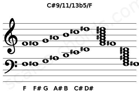 Musical staff for the C#9/11/13b5/F chord