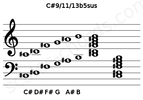 Musical staff for the C#9/11/13b5sus chord
