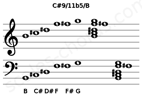 Musical staff for the C#9/11b5/B chord