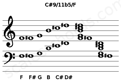 Musical staff for the C#9/11b5/F chord