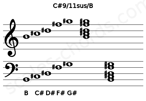 Musical staff for the C#9/11sus/B chord