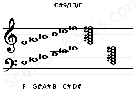 Musical staff for the C#9/13/F chord