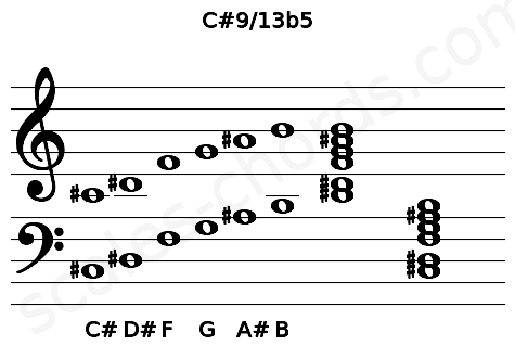 Musical staff for the C#9/13b5 chord