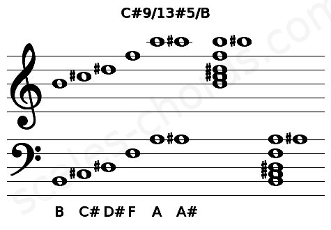 Musical staff for the C#9/13#5/B chord