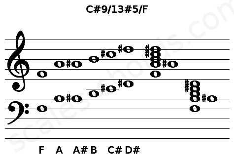Musical staff for the C#9/13#5/F chord