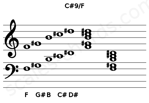 Musical staff for the C#9/F chord