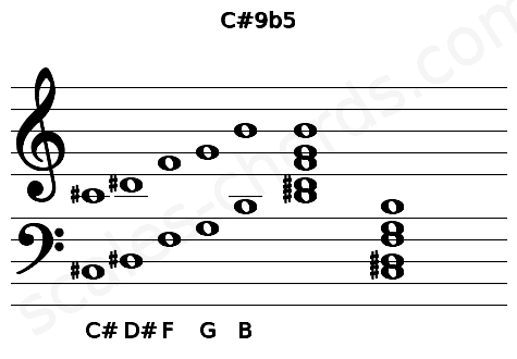 Musical staff for the C#9b5 chord