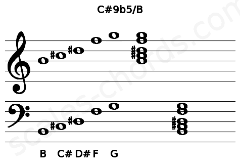Musical staff for the C#9b5/B chord