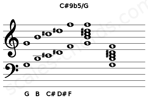 Musical staff for the C#9b5/G chord