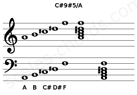 Musical staff for the C#9#5/A chord