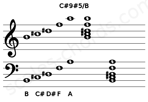 Musical staff for the C#9#5/B chord