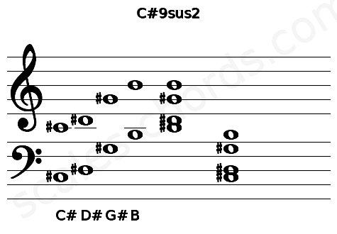 Musical staff for the C#9sus2 chord