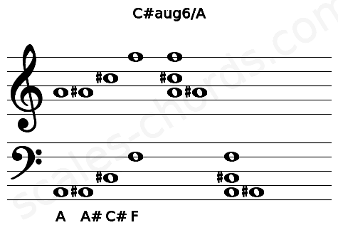 Musical staff for the C#aug6/A chord