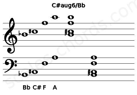Musical staff for the C#aug6/Bb chord