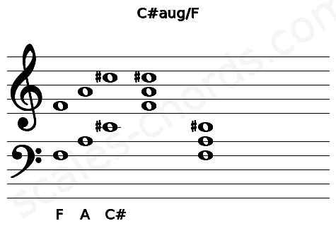 Musical staff for the C#aug/F chord