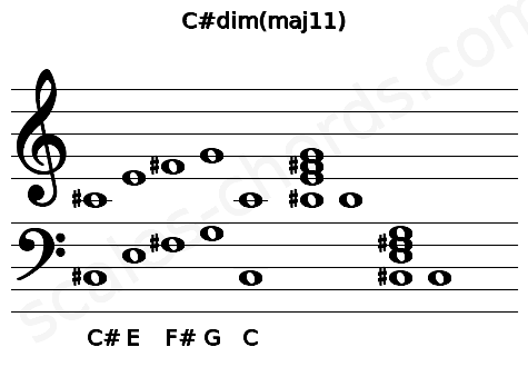 Musical staff for the C#dim(maj11) chord