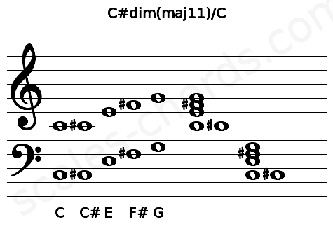 Musical staff for the C#dim(maj11)/C chord