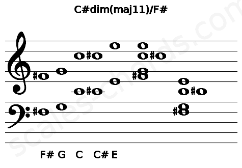 Musical staff for the C#dim(maj11)/F# chord