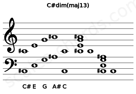 Musical staff for the C#dim(maj13) chord