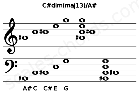Musical staff for the C#dim(maj13)/A# chord