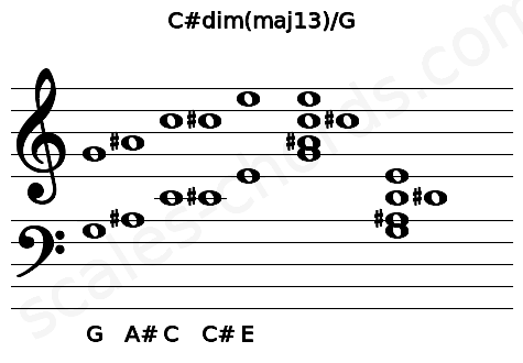 Musical staff for the C#dim(maj13)/G chord