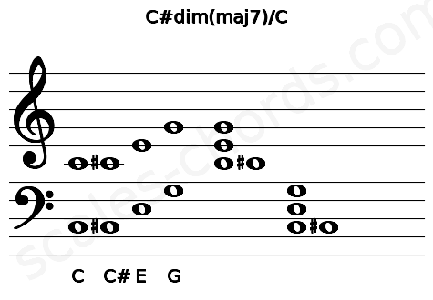 Musical staff for the C#dim(maj7)/C chord