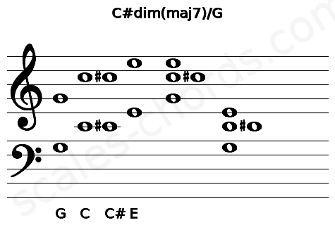 Musical staff for the C#dim(maj7)/G chord