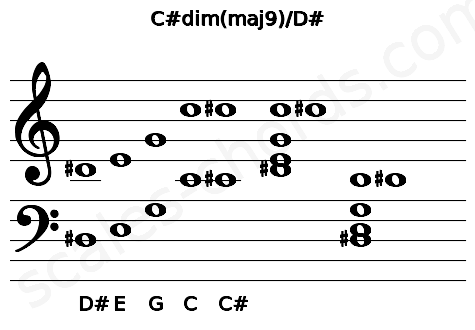 Musical staff for the C#dim(maj9)/D# chord