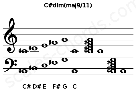 Musical staff for the C#dim(maj9/11) chord
