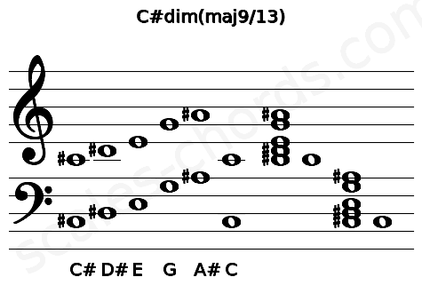 Musical staff for the C#dim(maj9/13) chord