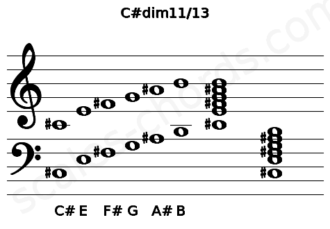 Musical staff for the C#dim11/13 chord