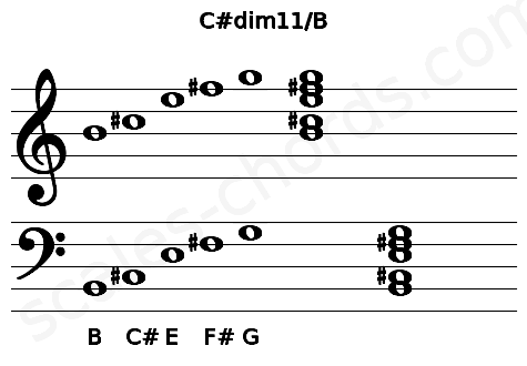 Musical staff for the C#dim11/B chord