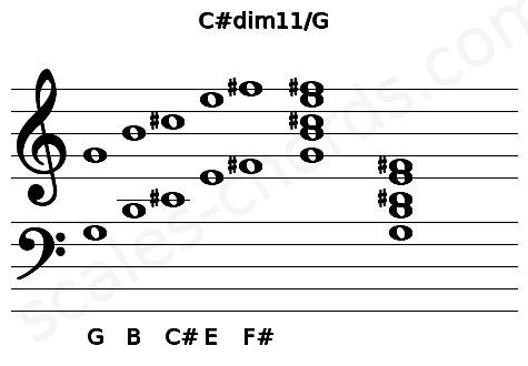 Musical staff for the C#dim11/G chord