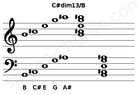 Musical staff for the C#dim13/B chord